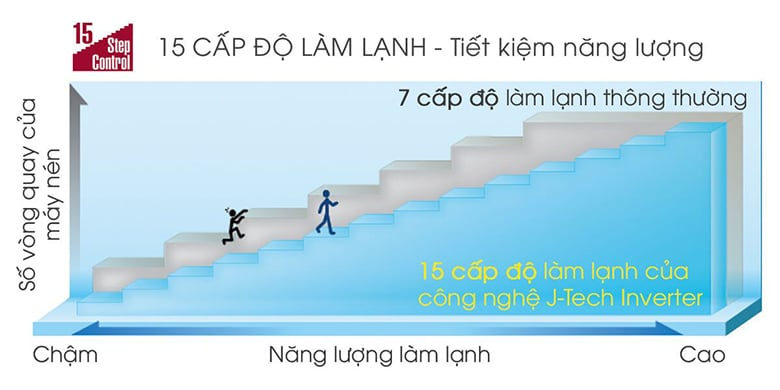 15 cap do lam lanh may dieu hoa shar